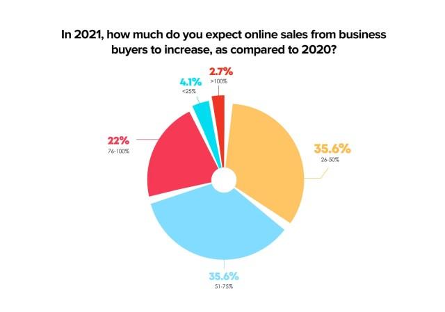 Augmentation des achats en ligne pour les acheteurs professionnels