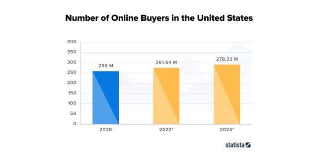 Nombre d'acheteurs en ligne aux États-Unis