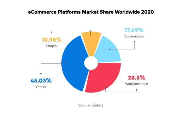 Part de marché de la plate-forme de commerce électronique