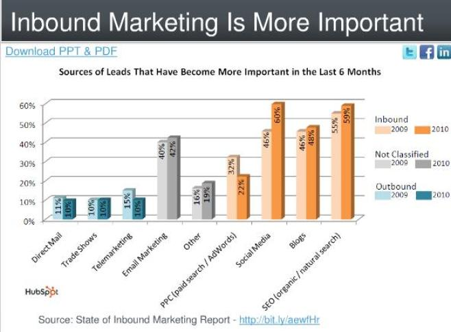 inbound-marketing-stats