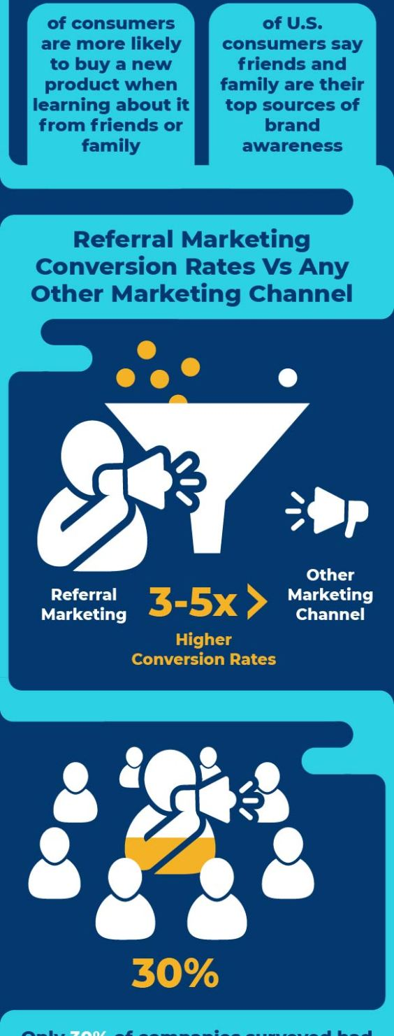 The Importance of Referral Marketing Infographic