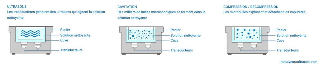 Principe de fonctionnement d'un bac à ultrasons