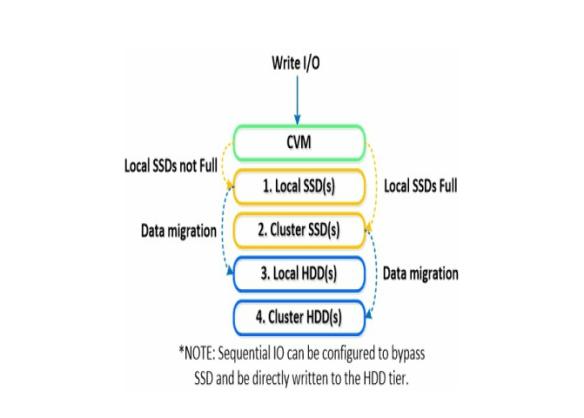 storagetiers Nutanix Terminology
