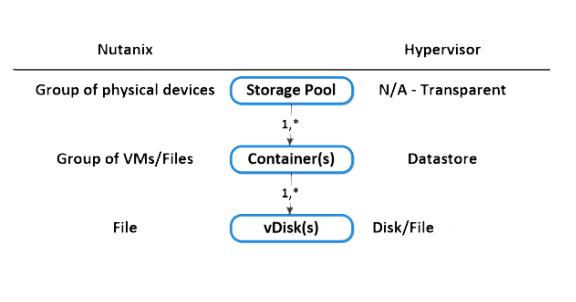 SCV Nutanix Terminology