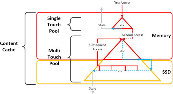 CC_Pools IO Path