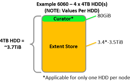 NDFS_HDD_6060 IO Path