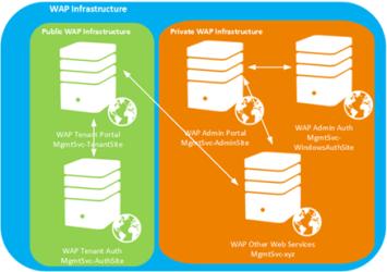 wap-reconfig3 Windows Azure Pack