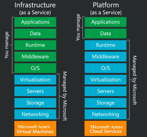 Understanding the Stack