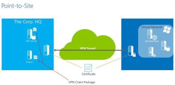AzureP2S Azure External Connectivity Options