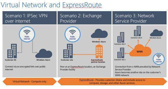 ER-compare Azure External Connectivity Options