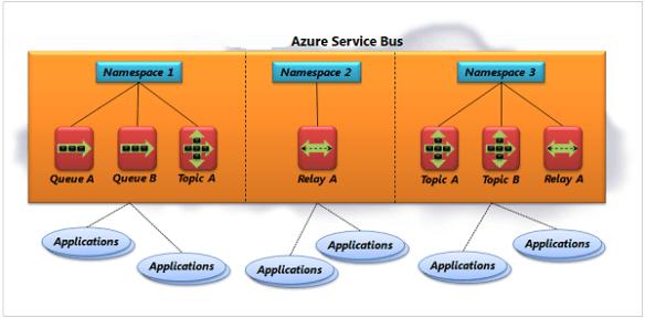 svcbus_01_architecture Azure External Connectivity Options