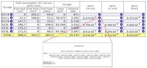 NetWave System - Modulo Base - EEOI Calculation