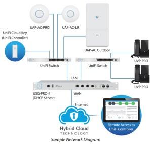 Ubiquiti UniFi Security Gateway Pro   NetWifiWorks