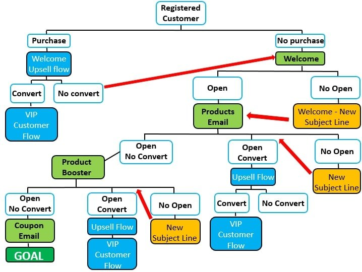 email marketing flow