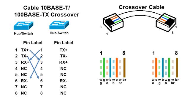 ethernet wiring diagram tx rx  schematic wiring diagram