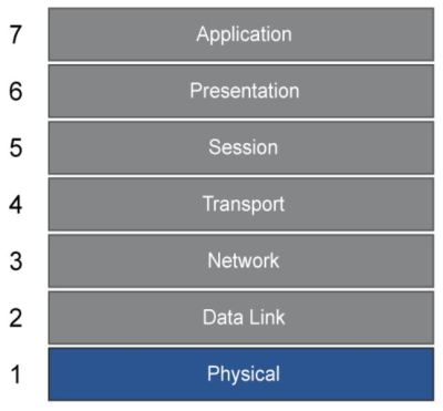 Understanding 7 layers of OSI model - NetworkHunt