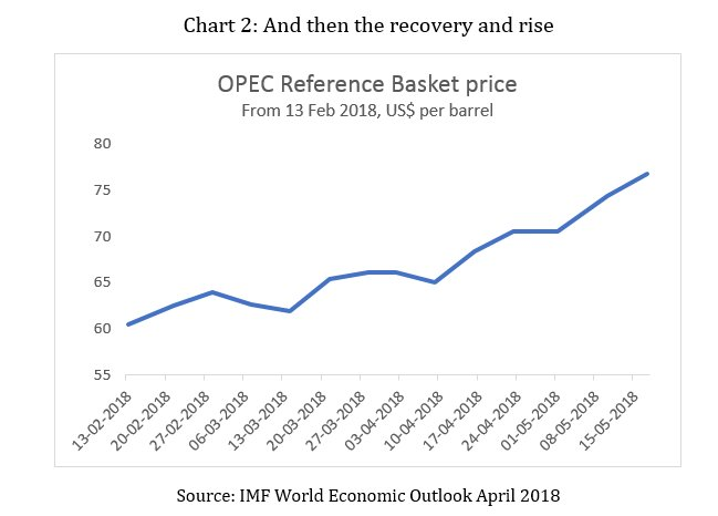 Once again, the Oil Price Scare | Real-World Economics Review Blog