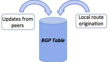 Understanding the BGP Table Version - Part 3: Troubleshooting :