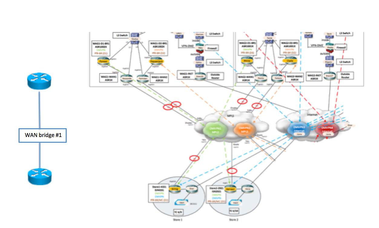 WAN Impairment/WAN Emulator with WAN Bridge : Networking with FISH