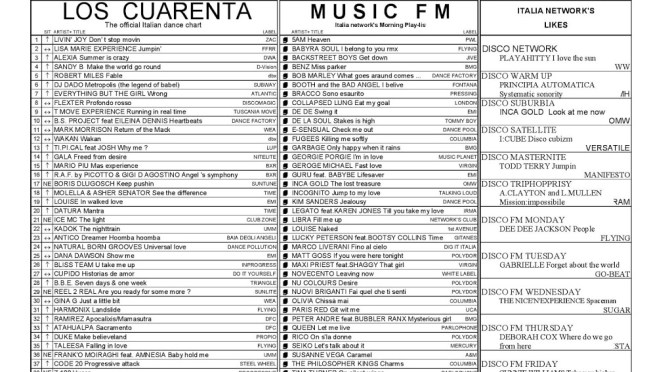 Italia Network's Charts from June 15 thru June 21 1996 #25