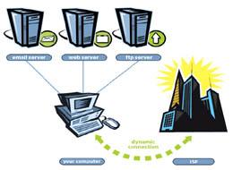 كيفية تفعيل الـ Dynamic IP على روترات سيسكو (هام) | مدونة NetworkSet