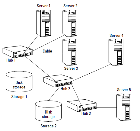 Cascading hubs Topology