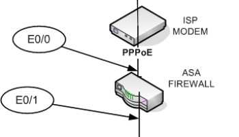 Configuring PPPoE for Cisco Router 520 and for series 850