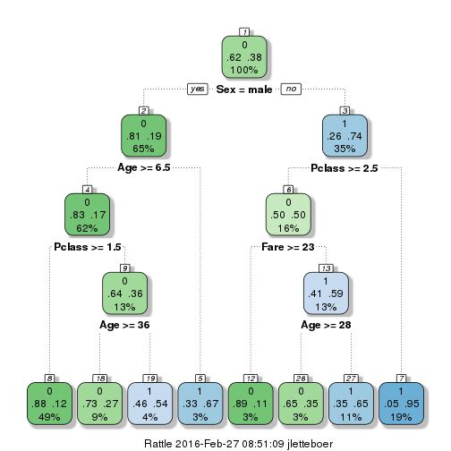 plot of chunk my_dt2