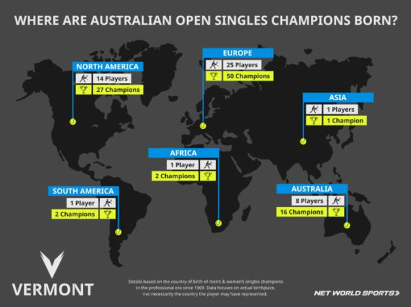 Birthplace of Australian Open tennis champions since 1969 broken down by continents