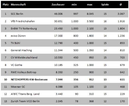 Zuschauerzahlen (Heimspiele) aufgeschlüsselt nach Mannschaften in Volleyball-Bundesliga 2010/2011