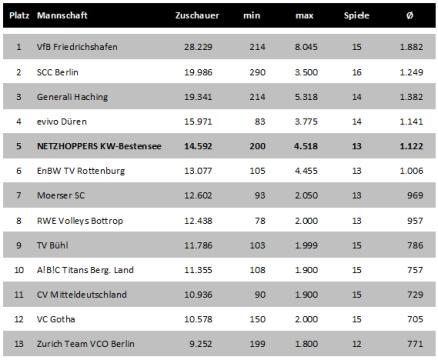 Zuschauerzahlen (Auswärtsspiele) aufgeschlüsselt nach Mannschaften in Volleyball-Bundesliga 2010/2011