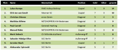 Alternative Top10 der MVPs der Volleyball-Bundesliga in der Saison 2010/2011