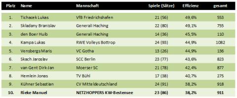 Top10 der effizientesten Zuspieler der Volleyball-Bundesliga 2010/2011 der Herren
