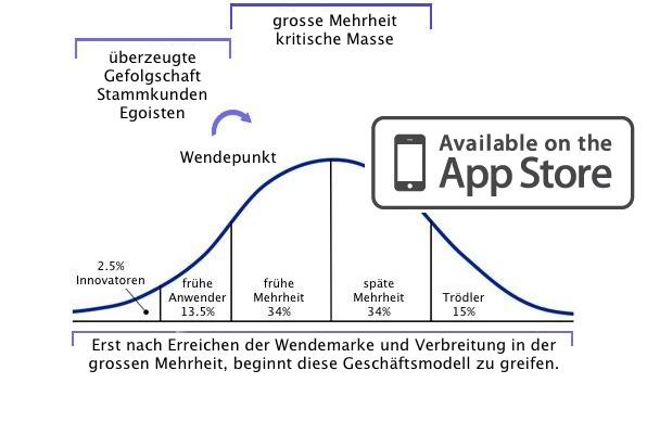 Gesetz der Verbreitung von Neuerungen mittels App Store.