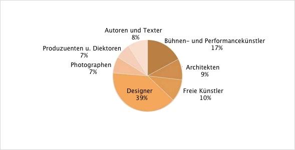 US Künstler Beschäftigung prozentual zur Künstlergemeinschaft 2006-2010