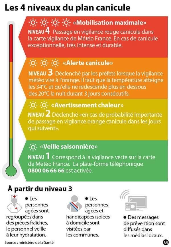 Vague de chaleur annoncée ces prochains jours : Déclenchement du niveau 2 / 4 du plan canicule sur la région dijonnaise.