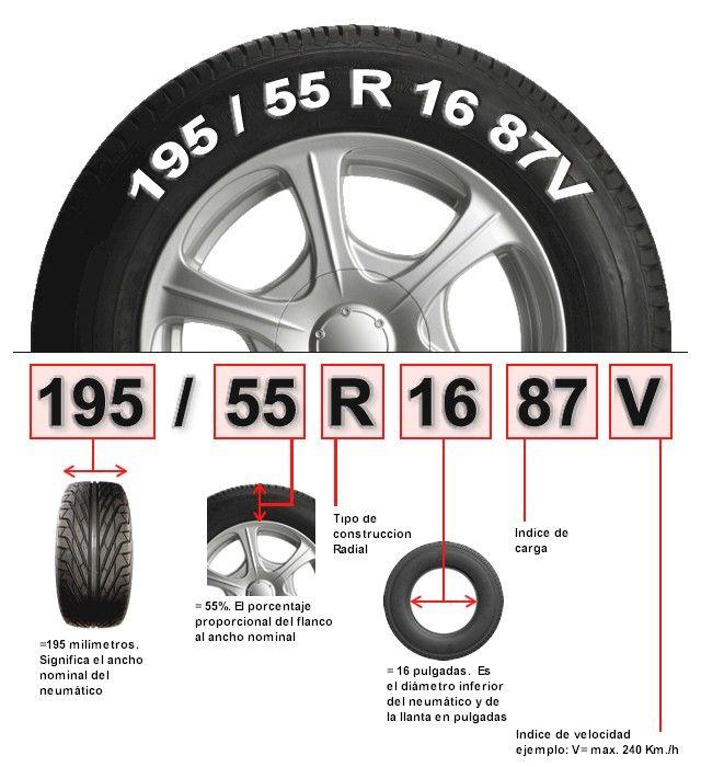 Características de un neumático