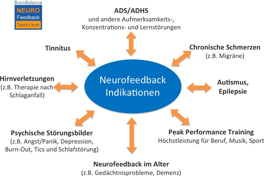 Neurofeedback Indikationen