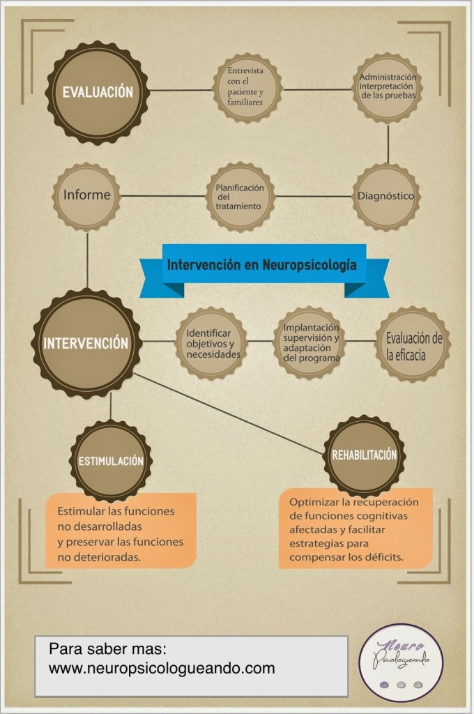 intervención en neuropsicología