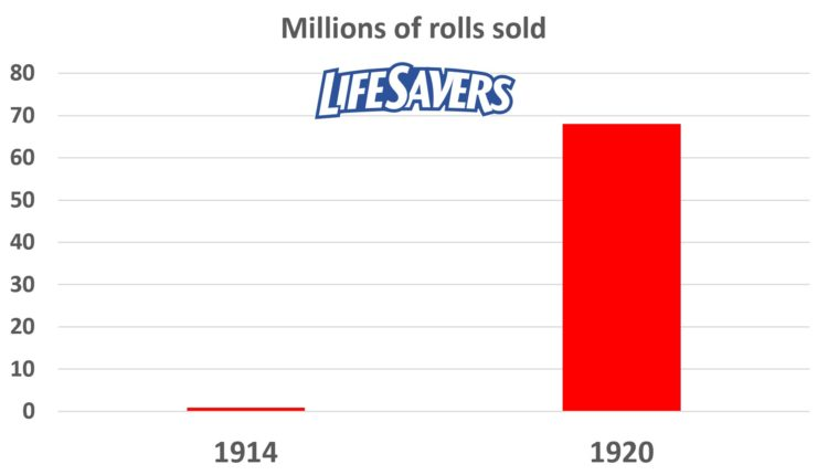 life savers sales growth 1914 to 1920
