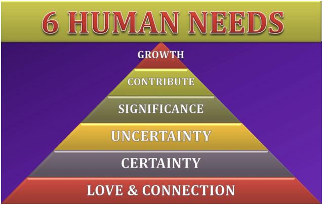 Οι 6 Ανθρώπινες Ανάγκες – Γιατί κάνουμε ό,τι κάνουμε;