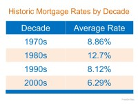 Mortgage Interest Rates Are Going Up… Should I Wait to Buy?