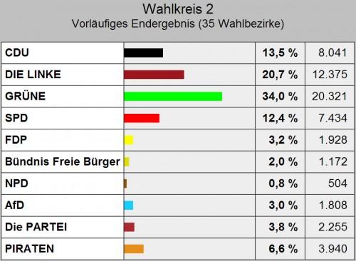 die Stimmenverteilung im Wahlkreis 2
