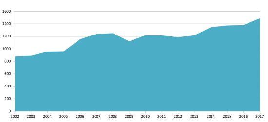 Die Zahl der Entbindungen stieg 2017 deutlicher an als die beiden Jahre zuvor.