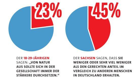 Ausgewählte Ergebnisse des Sachsen-Monitors - Grafik: SPD-Landtagsfraktion