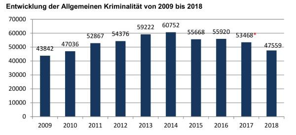 Entwicklung ohne den Sonderfall Infinus, der 2017 für 23.626 Fälle sorgte.