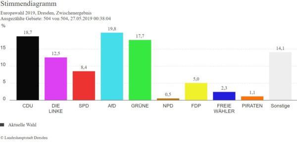Ergebnis Wahl zum Europaparlament in Dresden