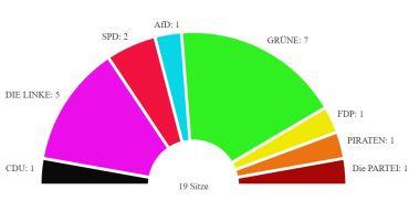 Nach 37 von 42 ausgezählten Wahllokalen - so sieht die Verteilung im Stadtbezirksbeirat aus.