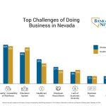 Business leaders around the state believe there are many good reasons to do business in Nevada, but the state's favorable tax structure was cited by most as the top business benefit, according to the Bank of Nevada Leaders in Business Survey.