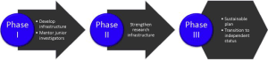 Fig. 2. Key elements supporting current and future research progress. There are two key products of the research enterprise: research progress and training of the next generation of researchers.